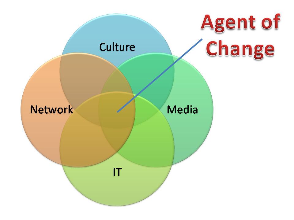 Literacy 4 Concept for Agent of Change by Budhiana Kartawijaya