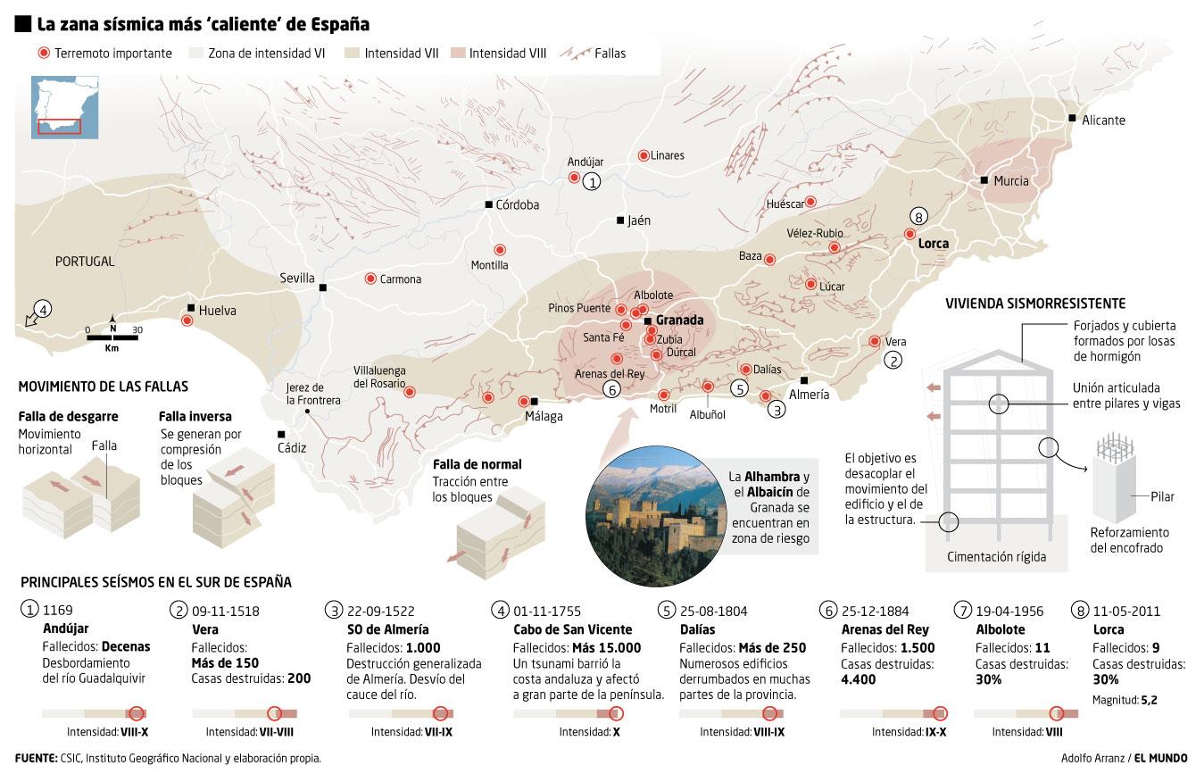 Terremotos en el sur de España