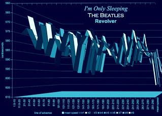 """""""I'm Only Sleeping"""" John Lennon"""