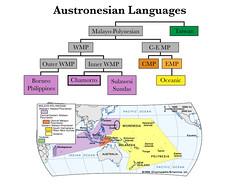 Austronesian Languages