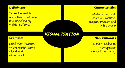 A Guide to Visualisations (6/6)