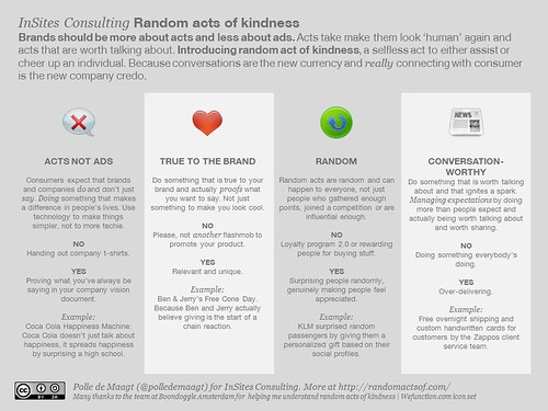 The concept of Random acts of kindness