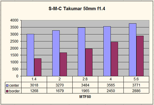 S-M-C Takumar 50mm 1.4 MTF50