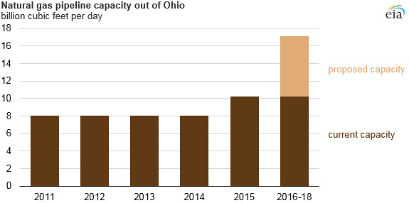 Natural gas pipeline capacity out of Ohio