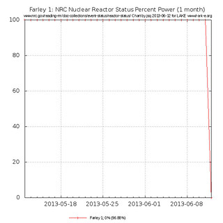 1 month Farley 1 nuclear reactor status percent power