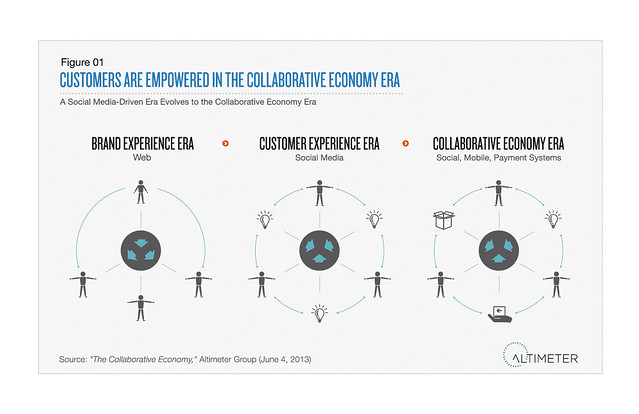 Empower Customers in the Collaborative Economy