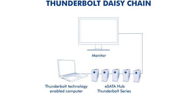 Thunderbolt daisy chain