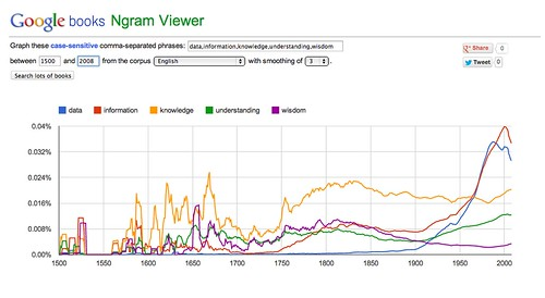 Ngram viewer: DIKW / DIKUW