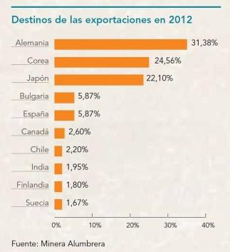 Destinos de las exportaciones en 2012