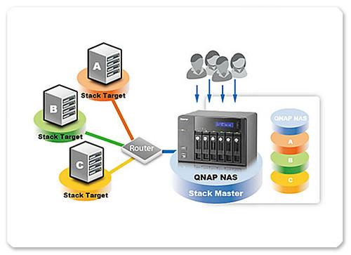 Virtual Disk ของ QNAP Turbo NAS