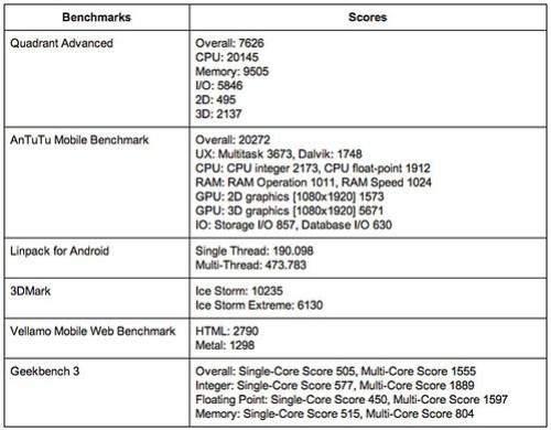 ผลการวัดประสิทธิภาพด้วยโปรแกรม Benchmark ต่างๆ ของ Pantech Vega IM-A860