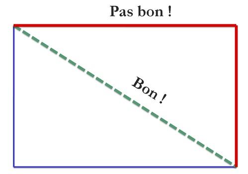 Burndown Chart de la démo