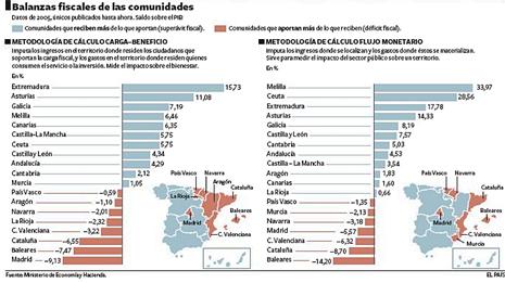 13j15 EPaís Balanzas fiscales