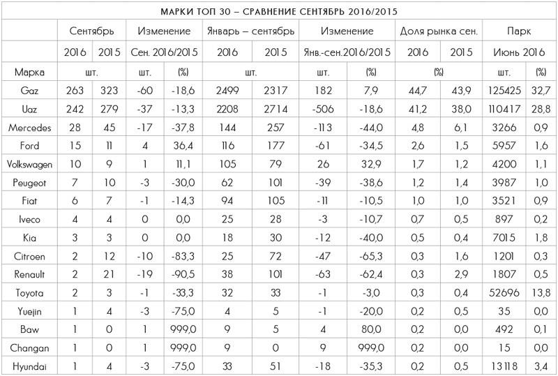 Марки LCV Топ 30 — сравнение сентябрь 2016/2015
