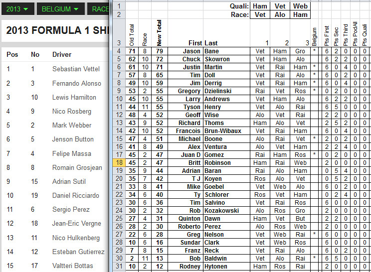 Points and Picks from Last Race