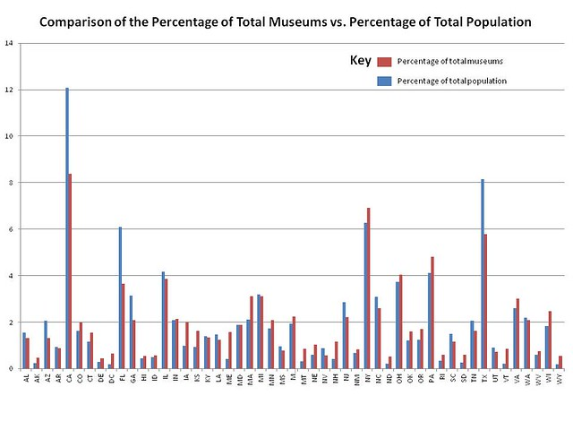 Percentage of all museums and percentage of total US population by State