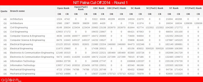 NIT PatnaCut Off 2014 -National Institute of Technology