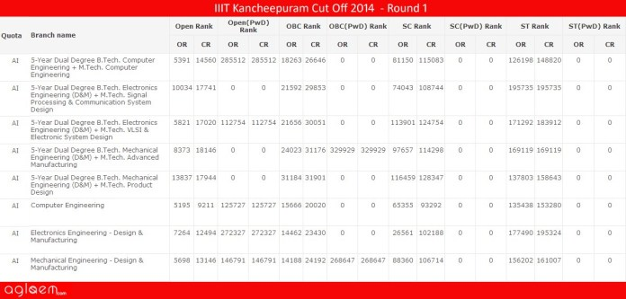 IIIT Kancheepuram Cut Off 2014 - Indian Institute of Information Technology, Design and Manufacturing