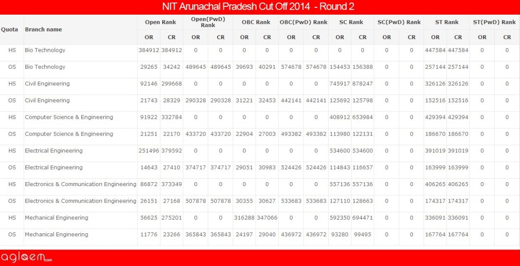 NIT Arunachal PradeshCut Off 2014 -National Institute of Technology