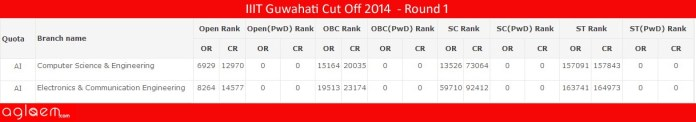IIIT Guwahati Cut Off 2014 - Indian Institute of Information Technology
