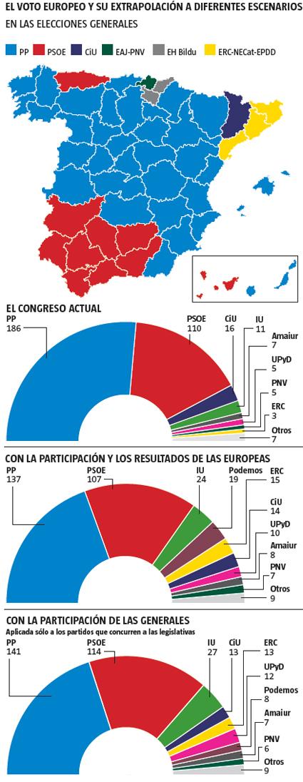14f01 LV Análisis voto elecciones europeas