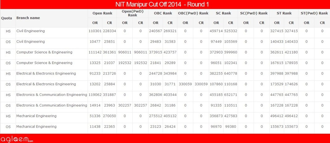 NIT ManipurCut Off 2014 -National Institute of Technology