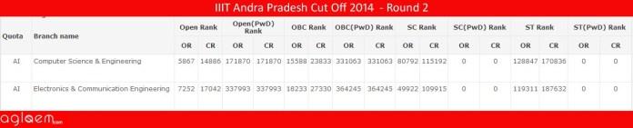 IIIT Andra PradeshCut Off 2014 -Indian Institute of Information Technology