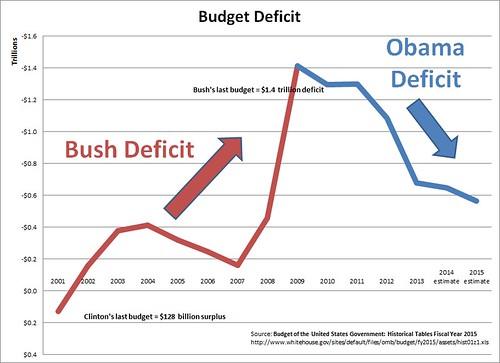 Bush_Obama_Deficit_2014