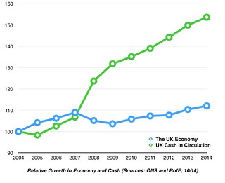 Relative cash and economic growth, UK