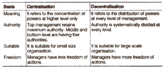 Chapter 5-Organising cbse solution