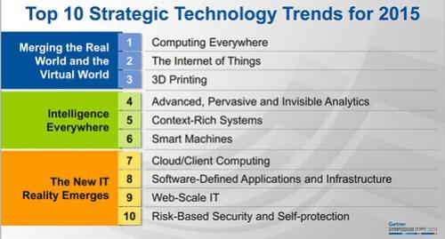 Gartner Strategic Technology Trends 2015