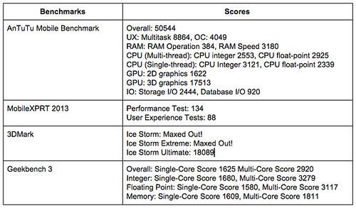 ผล Benchmark ของ iPhone 6 Plus