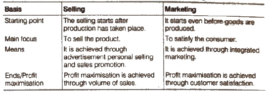 NCERT Solutions for Class 12 Business Studies Chapter 11 : Marketing 2