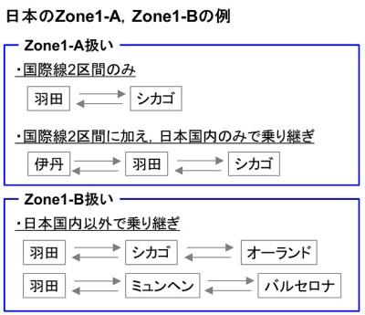 161201 日本のZone1-A1-Bの違い