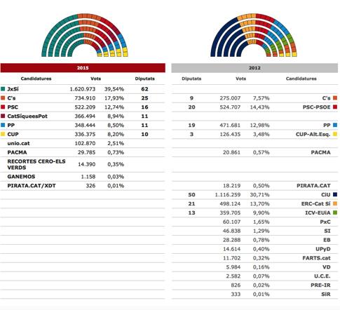 15i29 Resultados oficiales y definitivos elecciones 27 s
