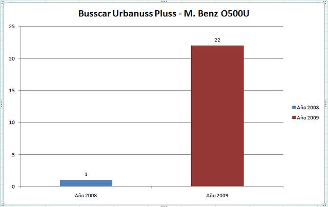 Urbanuss Pluss O500U