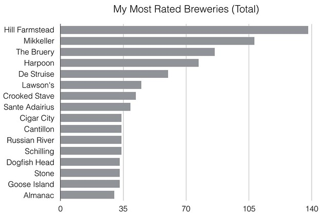 2015 RateBeer Status (For Blog)