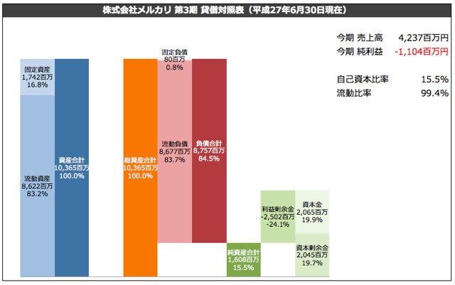 株式会社メルカリ 第3期 貸借対照表(平成27年6月30日現在)