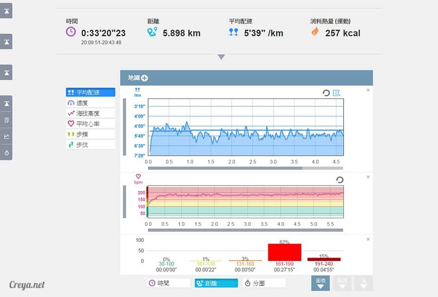 2015.12.10| 跑腿小妞| 為下一個挑戰設定目標, EPSON RUNSENSE SF-810 手錶訓練心得 06.jpg