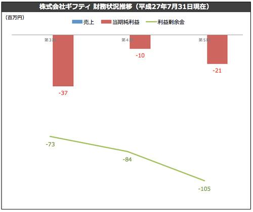 株式会社ギフティ 財務状況推移(平成27年7月31日現在)