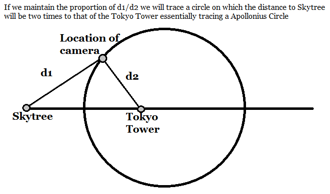 Apollonius Circle