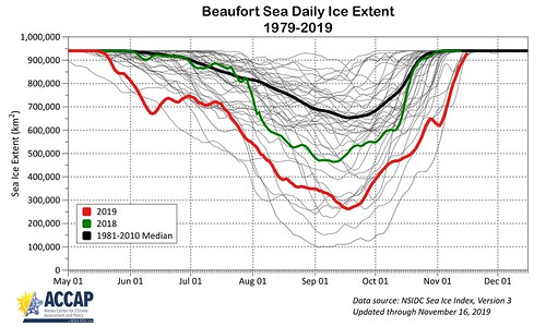 Beaufort Sea daily ice extent