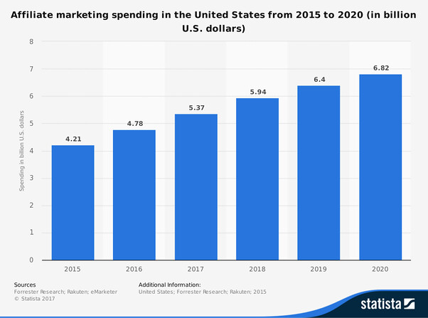 Affiliate marketing spending in the United States from 2010 to 2022