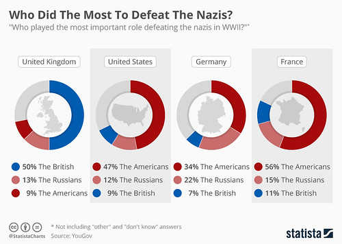 who defeat nazis