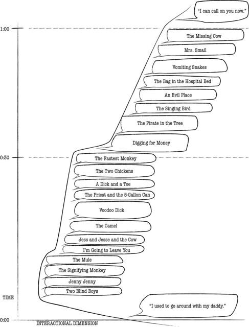 Diagram of Genres