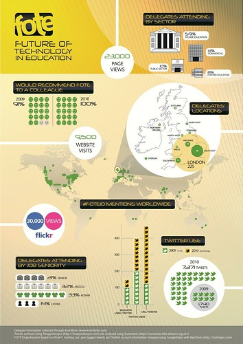 FOTE11 Infographic
