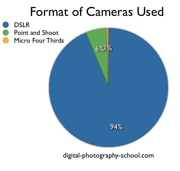 format-of-cameras