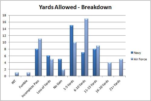 nd_navy_yards_breakdown