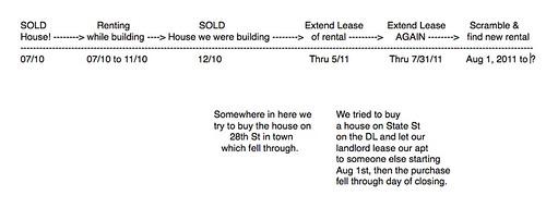 Timeline 2010-2011 housing