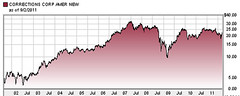 CCA stock 10 year chart